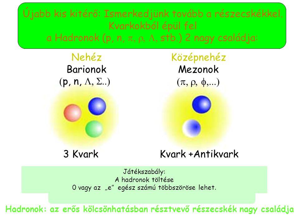 Mr. Gell-Mann tovább spekulál: Vegyünk még egy kvarkot és felépítem belőlük részecskék százait.