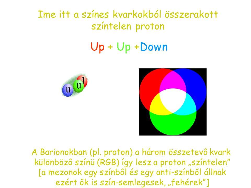 """Még egy (fontos) fogalom: a kvarkok """"szín-töltése"""" Az elméleti fizikusok akadályba ütköznek a részecskék pontos leírásában (Pauli elv). Szükség van a"""