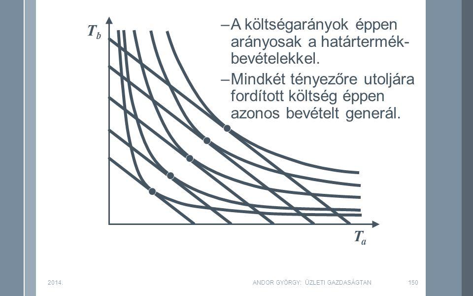 TbTb TaTa 2014.ANDOR GYÖRGY: ÜZLETI GAZDASÁGTAN150 –A költségarányok éppen arányosak a határtermék- bevételekkel.