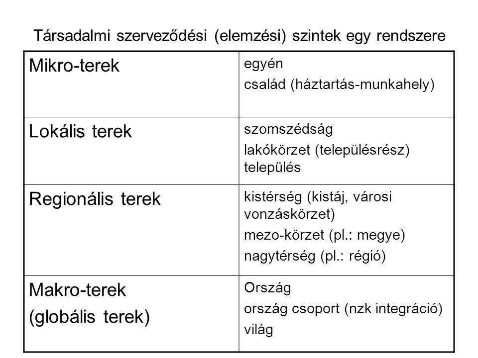 Társadalmi szerveződési (elemzési) szintek egy rendszere Mikro-terek egyén család (háztartás-munkahely) Lokális terek szomszédság lakókörzet (településrész) település Regionális terek kistérség (kistáj, városi vonzáskörzet) mezo-körzet (pl.: megye) nagytérség (pl.: régió) Makro-terek (globális terek) Ország ország csoport (nzk integráció) világ