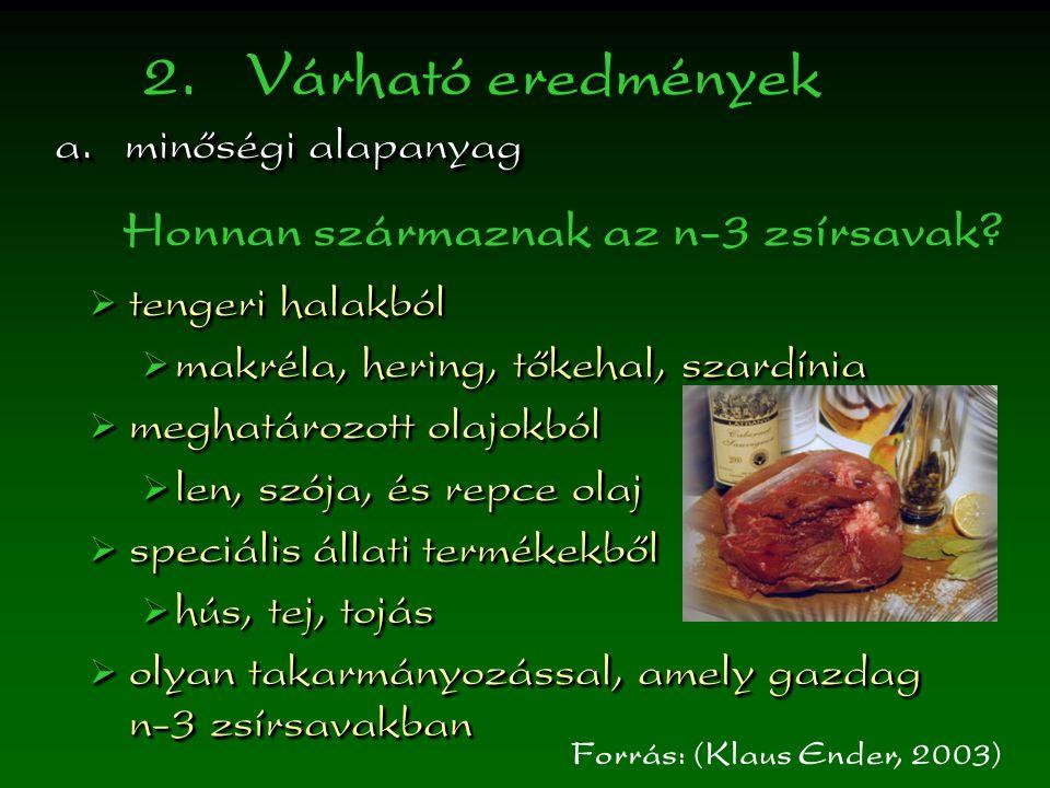 2.Várható eredmények a.minőségi alapanyag  tengeri halakból  makréla, hering, tőkehal, szardínia  meghatározott olajokból  len, szója, és repce olaj  speciális állati termékekből  hús, tej, tojás  olyan takarmányozással, amely gazdag n-3 zsírsavakban  tengeri halakból  makréla, hering, tőkehal, szardínia  meghatározott olajokból  len, szója, és repce olaj  speciális állati termékekből  hús, tej, tojás  olyan takarmányozással, amely gazdag n-3 zsírsavakban Forrás: (Klaus Ender, 2003) Honnan származnak az n-3 zsírsavak?