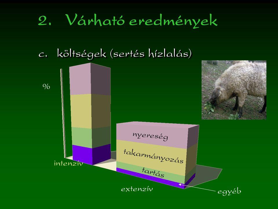 2.Várható eredmények c.költségek (sertés hízlalás) nyereség takarmányozás tartás egyéb intenzív extenzív %