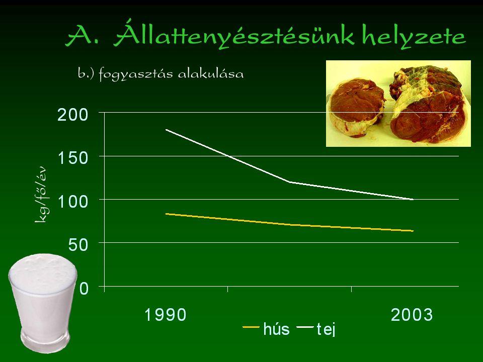 A.Állattenyésztésünk helyzete b.) fogyasztás alakulása kg/fő/év