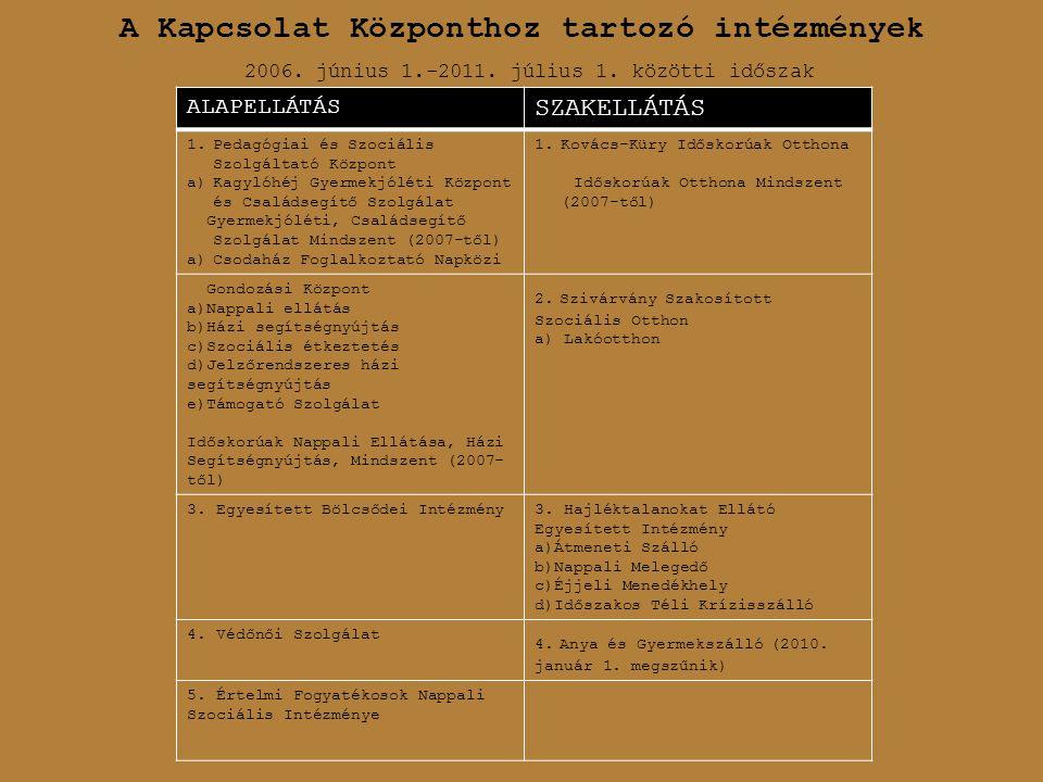 A Kapcsolat Központhoz tartozó intézmények ALAPELLÁTÁS SZAKELLÁTÁS 1.Pedagógiai és Szociális Szolgáltató Központ a)Kagylóhéj Gyermekjóléti Központ és Családsegítő Szolgálat Gyermekjóléti, Családsegítő Szolgálat Mindszent (2007-től) a)Csodaház Foglalkoztató Napközi 1.Kovács-Küry Időskorúak Otthona Időskorúak Otthona Mindszent (2007-től) Gondozási Központ a)Nappali ellátás b)Házi segítségnyújtás c)Szociális étkeztetés d)Jelzőrendszeres házi segítségnyújtás e)Támogató Szolgálat Időskorúak Nappali Ellátása, Házi Segítségnyújtás, Mindszent (2007- től) 2.