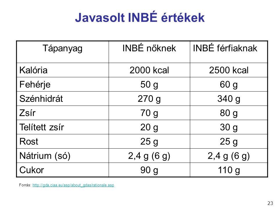 Javasolt INBÉ értékek TápanyagINBÉ nőknekINBÉ férfiaknak Kalória2000 kcal2500 kcal Fehérje50 g60 g Szénhidrát270 g340 g Zsír70 g80 g Telített zsír20 g