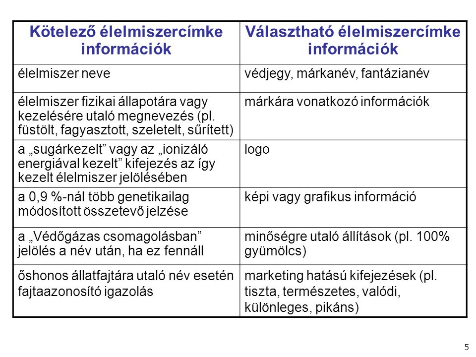 Kötelező élelmiszercímke információk Választható élelmiszercímke információk összetevők listájaolyan állítás mint pl.