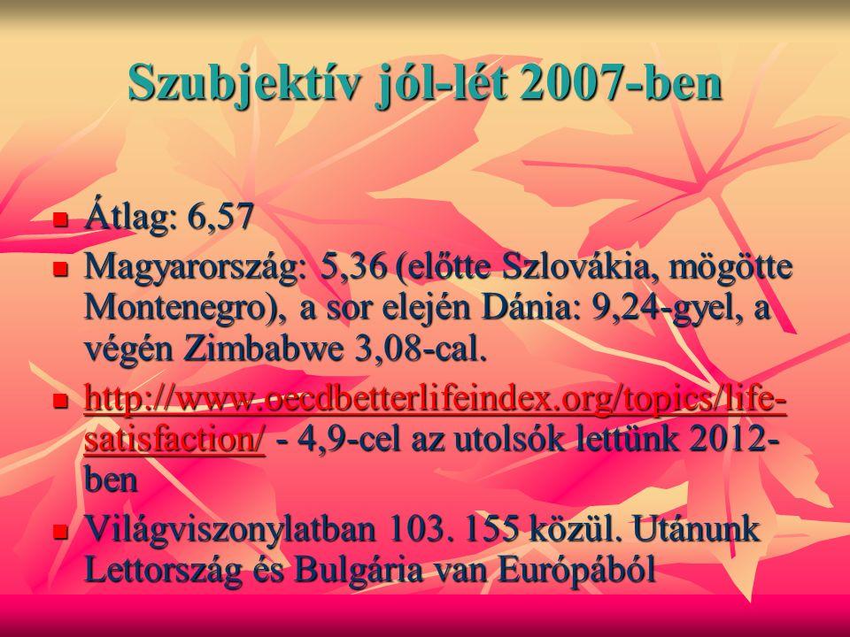 Szubjektív jól-lét 2007-ben Átlag: 6,57 Átlag: 6,57 Magyarország: 5,36 (előtte Szlovákia, mögötte Montenegro), a sor elején Dánia: 9,24-gyel, a végén Zimbabwe 3,08-cal.