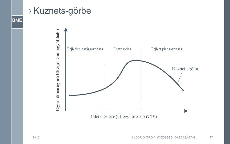BME 2015ANDOR GYÖRGY: KÖZÖSSÉGI GAZDASÁGTAN77 ›Kuznets-görbe Egyenlőtlenség mértéke (pl.