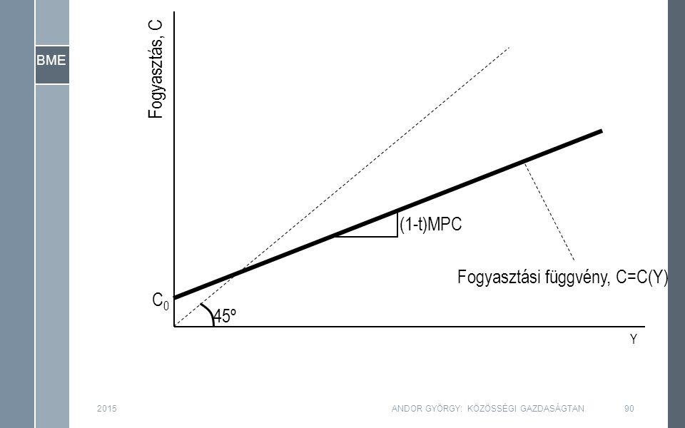 BME Fogyasztás, C Y (1-t)MPC Fogyasztási függvény, C=C(Y) 45º C0C0 2015ANDOR GYÖRGY: KÖZÖSSÉGI GAZDASÁGTAN90