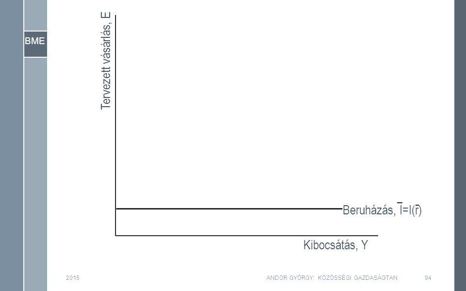BME Tervezett vásárlás, E Kibocsátás, Y Beruházás, I=I(r) 2015ANDOR GYÖRGY: KÖZÖSSÉGI GAZDASÁGTAN94