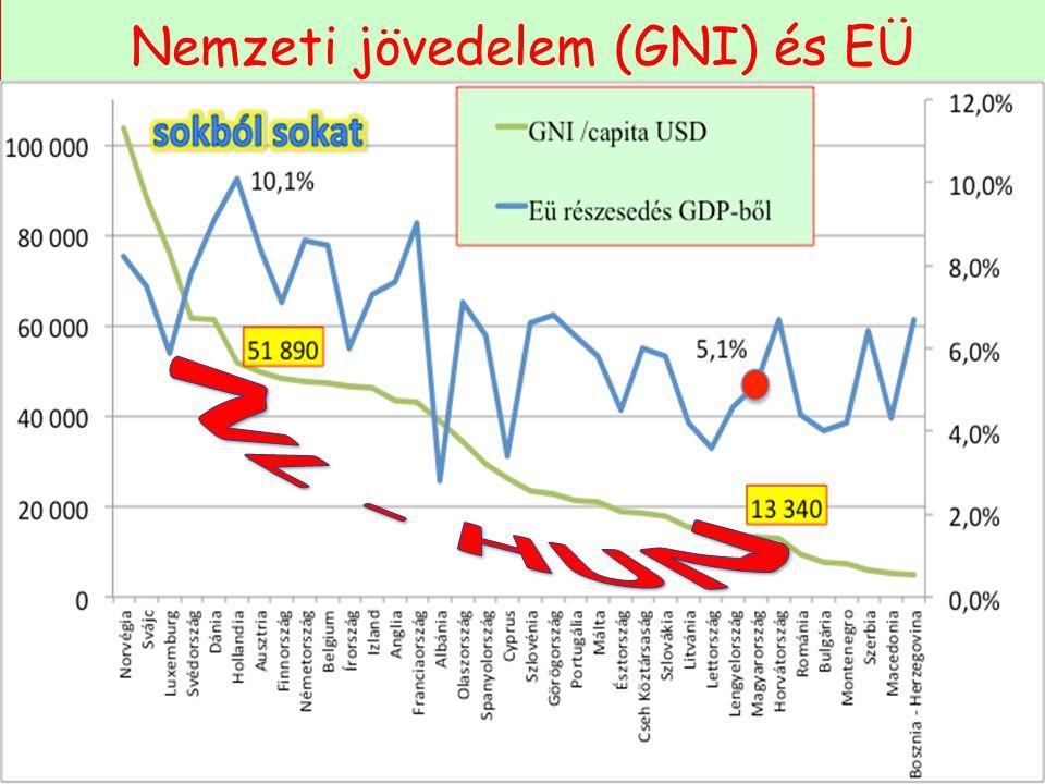 Nemzeti jövedelem (GNI) és EÜ