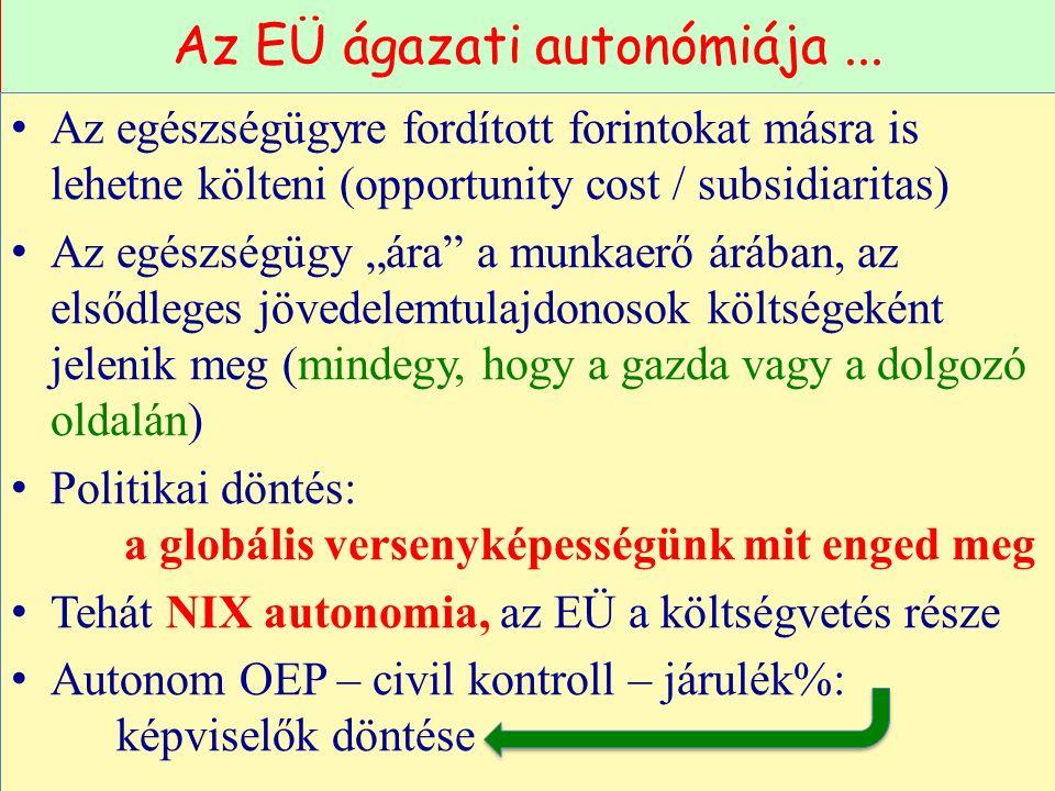"""Az EÜ ágazati autonómiája... Az egészségügyre fordított forintokat másra is lehetne költeni (opportunity cost / subsidiaritas) Az egészségügy """"ára"""" a"""