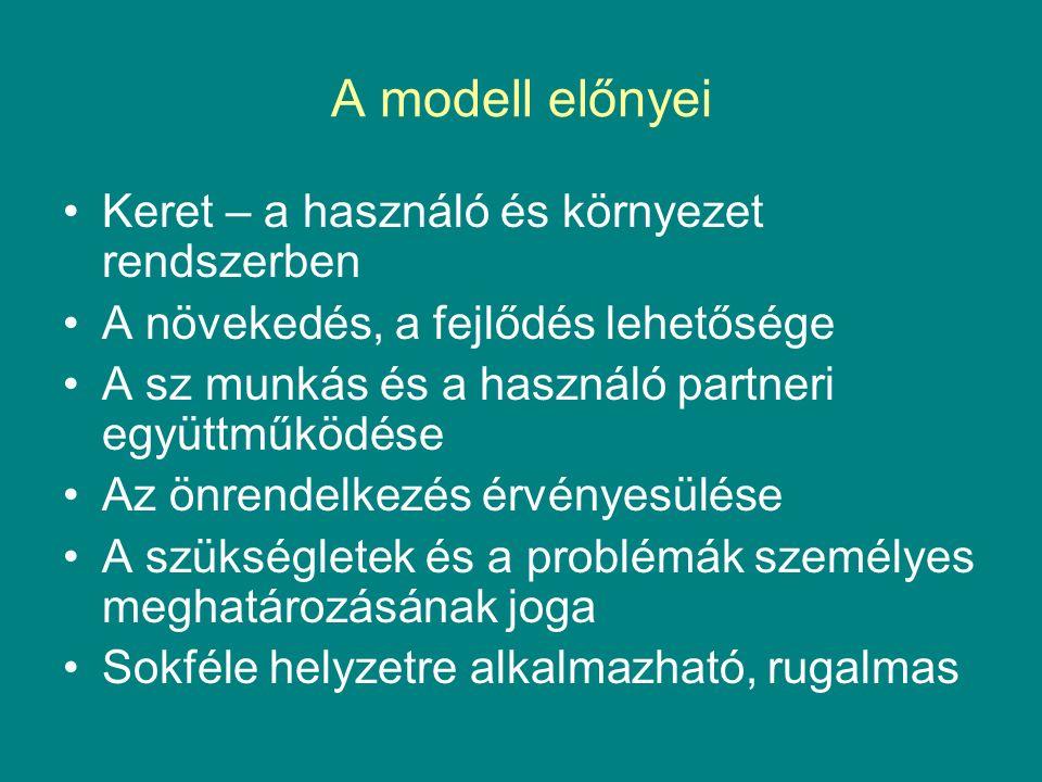 A modell előnyei Keret – a használó és környezet rendszerben A növekedés, a fejlődés lehetősége A sz munkás és a használó partneri együttműködése Az önrendelkezés érvényesülése A szükségletek és a problémák személyes meghatározásának joga Sokféle helyzetre alkalmazható, rugalmas