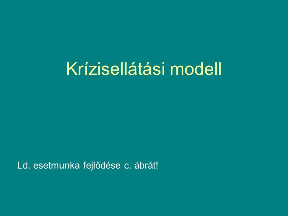 Krízisellátási modell Ld. esetmunka fejlődése c. ábrát!