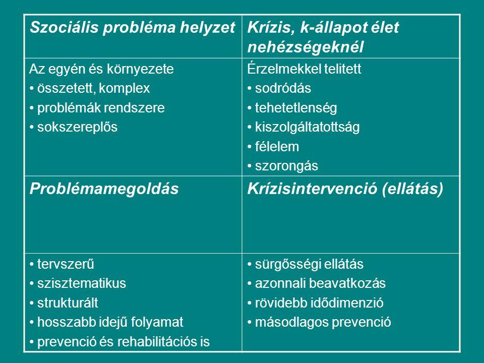Szociális probléma helyzetKrízis, k-állapot élet nehézségeknél Az egyén és környezete összetett, komplex problémák rendszere sokszereplős Érzelmekkel telitett sodródás tehetetlenség kiszolgáltatottság félelem szorongás ProblémamegoldásKrízisintervenció (ellátás) tervszerű szisztematikus strukturált hosszabb idejű folyamat prevenció és rehabilitációs is sürgősségi ellátás azonnali beavatkozás rövidebb idődimenzió másodlagos prevenció