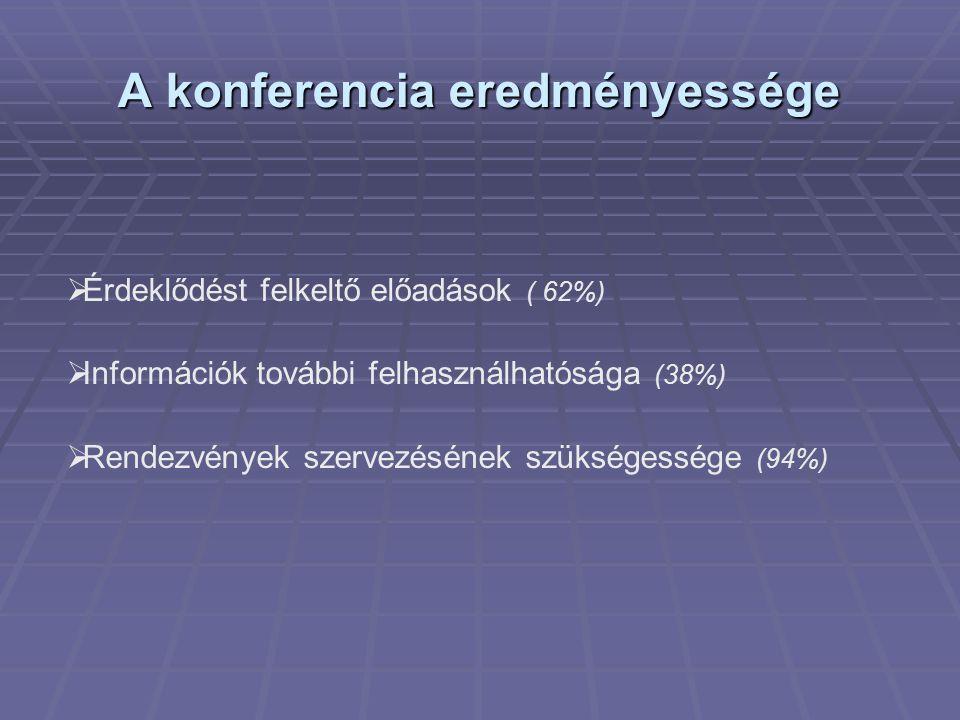 A konferencia eredményessége  Érdeklődést felkeltő előadások ( 62%)  Információk további felhasználhatósága (38%)  Rendezvények szervezésének szükségessége (94%)