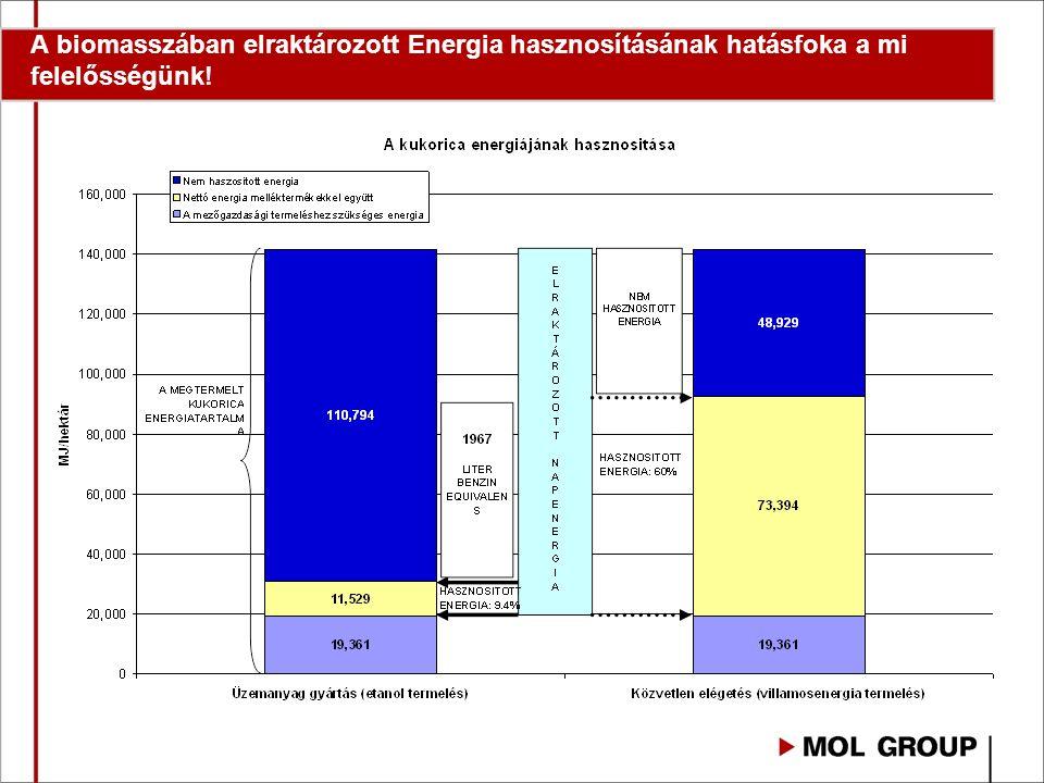 5% bio-komponens bekeverés ► Fogyasztó: 3 km/nap kevesebb autózás ► Autógyártás: 3%-kal jobb hatásfokú autó ► Finomítás: EU-2005 minőség helyett EU-2000 Az ÜHG-megtakarításban az értéklánc minden szereplőjének közreműködése szükséges!