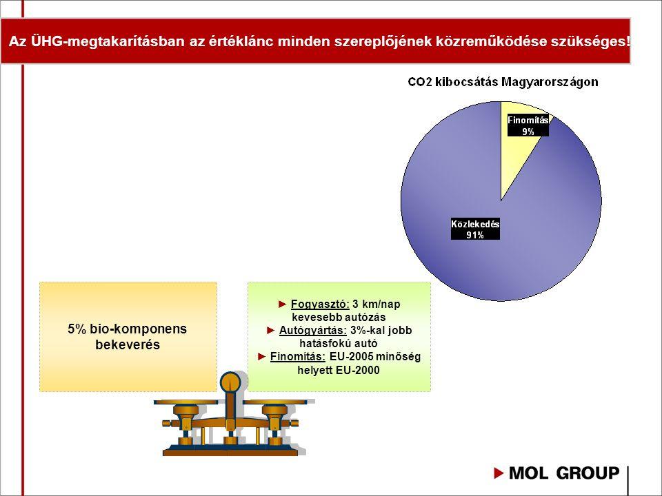 Kapacitások és igények a régióban P CZ H A UKR SK Hungrana (Szabadegyháza) 150 kt /év kapacitás Győri Szeszgyár (Győr) 25 kt /év kapacitás Biodízel ellátás és igény a régióban: 2000 kt gyártókapacitás 1000 kt bekeverési igény Hazai kapacitás és igény: 190 kt gyártókapacitás 110 - 120 kt bekeverési igény Bioetanol ellátás és igény a régióban: 1100 kt gyártókapacitás 500 kt bekeverési igény Hazai kapacitás és igény: 175 kt gyártókapacitás 55 - 60 kt bekeverési igény UKR P SK CZ H A ROSSI (Komárom) 150 kt /év kapacitás Öko-Line (Bábolna) 25 kt /év kapacitás Középtiszai MGRT (Kunhegyes) 1,5 kt /év kapacitás Inter-Tram (Mátészalka) 12 kt /év kapacitás