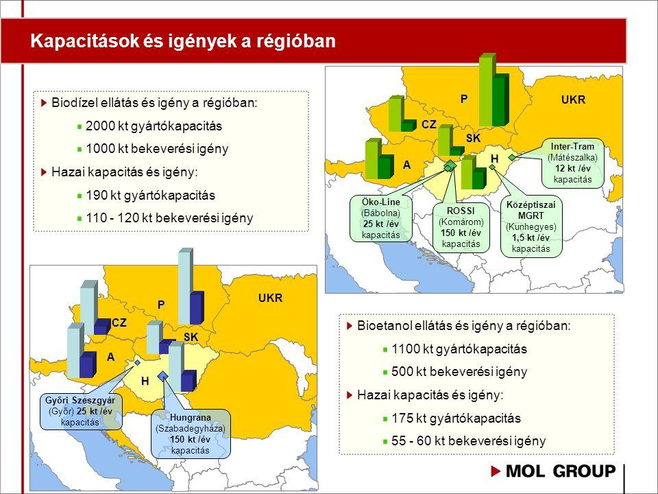 Eltérő biotartalom előírás a különböző országokban (2008) HU & AU: Jövedéki adó különbözet 4,4 v/v% bekeverésére SK : ETBE és biodízel bekeverés esetén adóvisszatérítés RO: kötelező bekeverés díezel vonalon, 2009-től a benzin vonalon is SLO: kötelező CZ: kötelező (gázolaj) PL: kötelező Nemzeti célértékek 3-3,8 e% 3-3,5 e% 2 e% 0 % PL CZ SK H RO SCG BiH CR SLO A I UKR