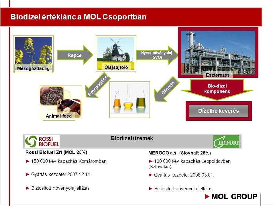 Repce Nyers növényolaj (SVO) Bio-dízel komponens Préspogácsa Mezőgazdaság Olajsajtoló Észterezés Glicerin Dízelbe keverés Animal feed Biodízel üzemek Rossi Biofuel Zrt (MOL 25%) MEROCO a.s.