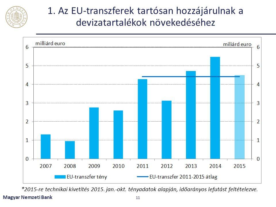 1. Az EU-transzferek tartósan hozzájárulnak a devizatartalékok növekedéséhez *2015-re technikai kivetítés 2015. jan.-okt. tényadatok alapján, időarány