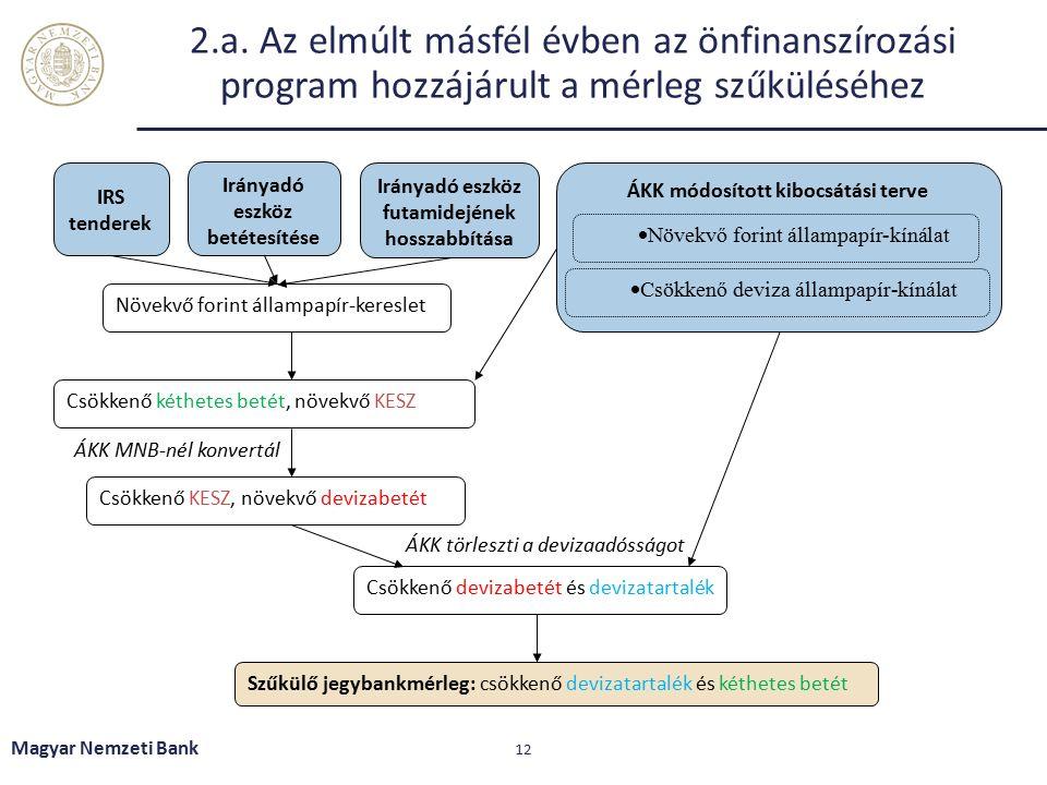 2.a. Az elmúlt másfél évben az önfinanszírozási program hozzájárult a mérleg szűküléséhez Magyar Nemzeti Bank 12 ÁKK módosított kibocsátási terve  Nö