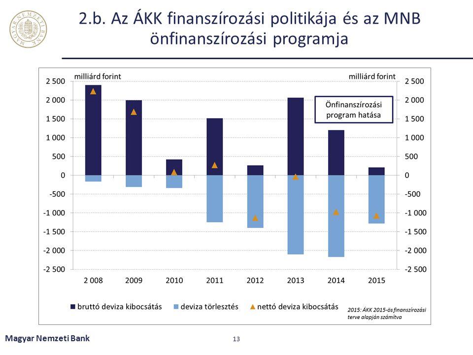 2.b. Az ÁKK finanszírozási politikája és az MNB önfinanszírozási programja Magyar Nemzeti Bank 13
