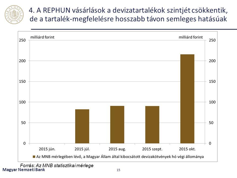 4. A REPHUN vásárlások a devizatartalékok szintjét csökkentik, de a tartalék-megfelelésre hosszabb távon semleges hatásúak Magyar Nemzeti Bank 15 Forr