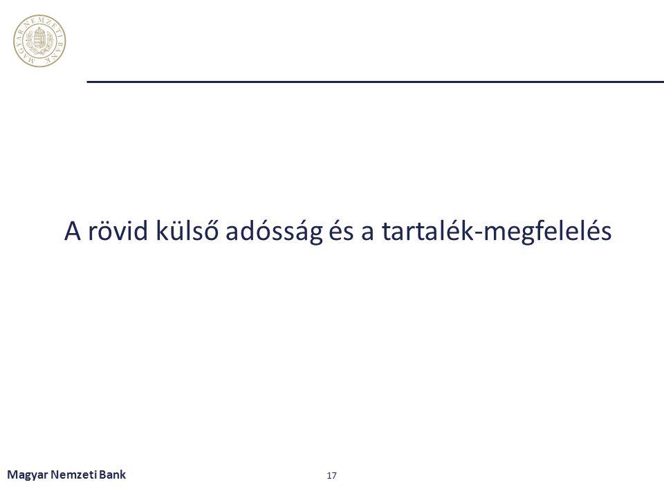 A rövid külső adósság és a tartalék-megfelelés Magyar Nemzeti Bank 17