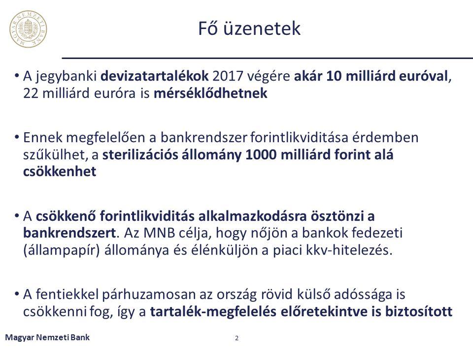 Fő üzenetek A jegybanki devizatartalékok 2017 végére akár 10 milliárd euróval, 22 milliárd euróra is mérséklődhetnek Ennek megfelelően a bankrendszer forintlikviditása érdemben szűkülhet, a sterilizációs állomány 1000 milliárd forint alá csökkenhet A csökkenő forintlikviditás alkalmazkodásra ösztönzi a bankrendszert.