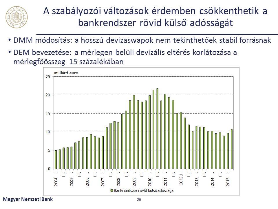 A szabályozói változások érdemben csökkenthetik a bankrendszer rövid külső adósságát DMM módosítás: a hosszú devizaswapok nem tekinthetőek stabil forrásnak DEM bevezetése: a mérlegen belüli devizális eltérés korlátozása a mérlegfőösszeg 15 százalékában Magyar Nemzeti Bank 20