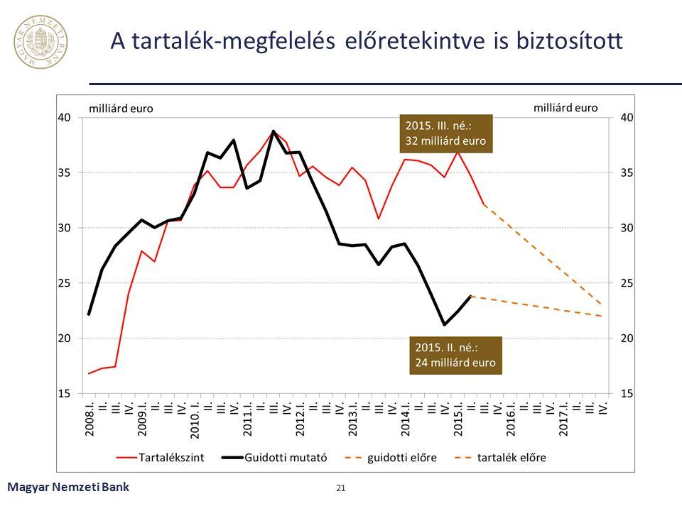 A tartalék-megfelelés előretekintve is biztosított Magyar Nemzeti Bank 21