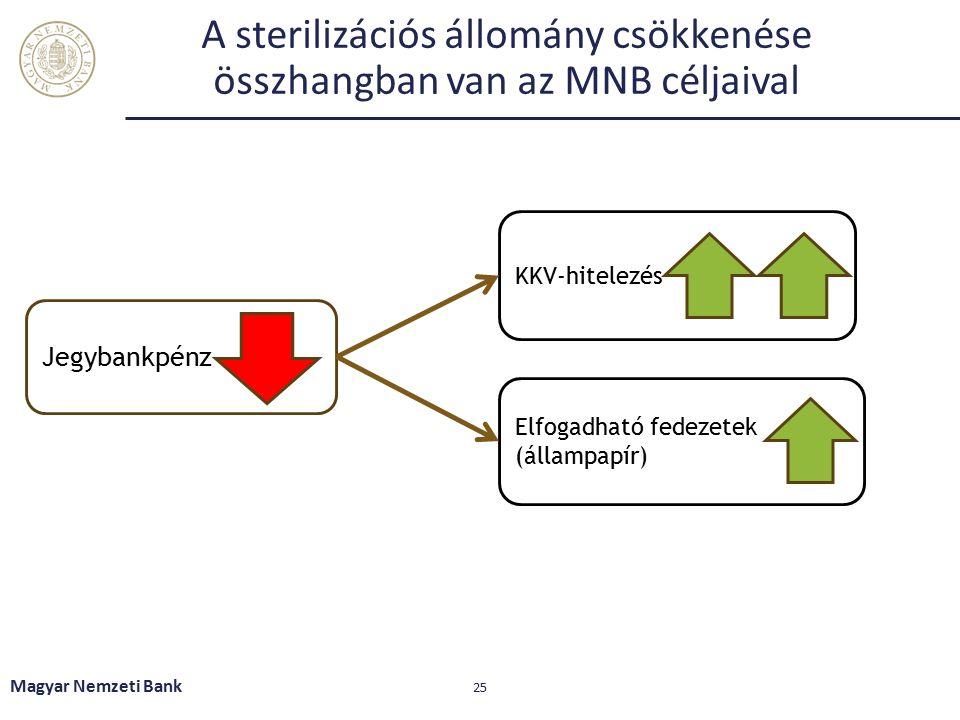 A sterilizációs állomány csökkenése összhangban van az MNB céljaival Magyar Nemzeti Bank 25 Jegybankpénz KKV-hitelezés Elfogadható fedezetek (állampap