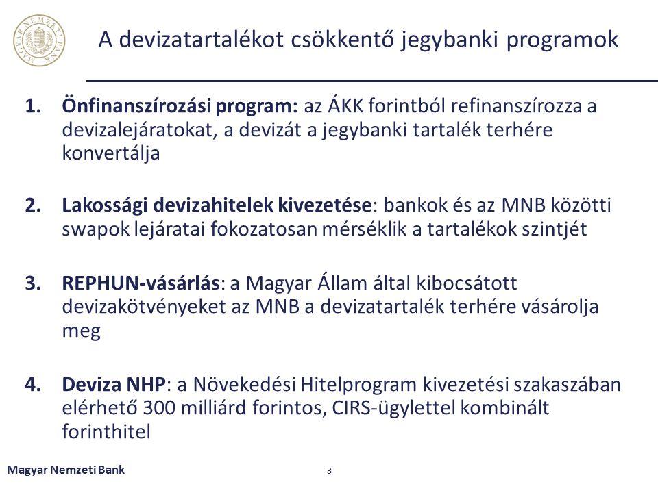 A devizatartalékot csökkentő jegybanki programok 1.Önfinanszírozási program: az ÁKK forintból refinanszírozza a devizalejáratokat, a devizát a jegybanki tartalék terhére konvertálja 2.Lakossági devizahitelek kivezetése: bankok és az MNB közötti swapok lejáratai fokozatosan mérséklik a tartalékok szintjét 3.REPHUN-vásárlás: a Magyar Állam által kibocsátott devizakötvényeket az MNB a devizatartalék terhére vásárolja meg 4.Deviza NHP: a Növekedési Hitelprogram kivezetési szakaszában elérhető 300 milliárd forintos, CIRS-ügylettel kombinált forinthitel Magyar Nemzeti Bank 3