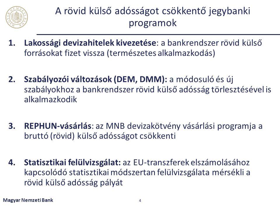 A rövid külső adósságot csökkentő jegybanki programok 1.Lakossági devizahitelek kivezetése: a bankrendszer rövid külső forrásokat fizet vissza (természetes alkalmazkodás) 2.Szabályozói változások (DEM, DMM): a módosuló és új szabályokhoz a bankrendszer rövid külső adósság törlesztésével is alkalmazkodik 3.REPHUN-vásárlás: az MNB devizakötvény vásárlási programja a bruttó (rövid) külső adósságot csökkenti 4.Statisztikai felülvizsgálat: az EU-transzferek elszámolásához kapcsolódó statisztikai módszertan felülvizsgálata mérsékli a rövid külső adósság pályát Magyar Nemzeti Bank 4
