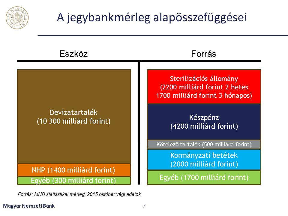 A jegybankmérleg alapösszefüggései Magyar Nemzeti Bank 7 Devizatartalék (10 300 milliárd forint) NHP (1400 milliárd forint) Sterilizációs állomány (2200 milliárd forint 2 hetes 1700 milliárd forint 3 hónapos) Készpénz (4200 milliárd forint) Kötelező tartalék (500 milliárd forint) EszközForrás Kormányzati betétek (2000 milliárd forint) Egyéb (300 milliárd forint) Egyéb (1700 milliárd forint) Forrás: MNB statisztikai mérleg, 2015 október végi adatok