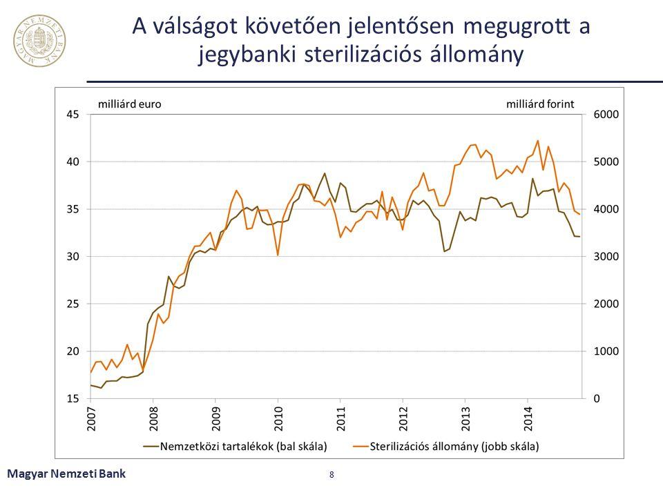 A válságot követően jelentősen megugrott a jegybanki sterilizációs állomány Magyar Nemzeti Bank 8