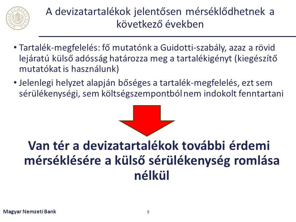 A devizatartalékok jelentősen mérséklődhetnek a következő években Tartalék-megfelelés: fő mutatónk a Guidotti-szabály, azaz a rövid lejáratú külső adósság határozza meg a tartalékigényt (kiegészítő mutatókat is használunk) Jelenlegi helyzet alapján bőséges a tartalék-megfelelés, ezt sem sérülékenységi, sem költségszempontból nem indokolt fenntartani Van tér a devizatartalékok további érdemi mérséklésére a külső sérülékenység romlása nélkül Magyar Nemzeti Bank 9