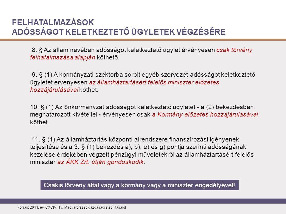 FELHATALMAZÁSOK ADÓSSÁGOT KELETKEZTETŐ ÜGYLETEK VÉGZÉSÉRE Forrás: 2011.