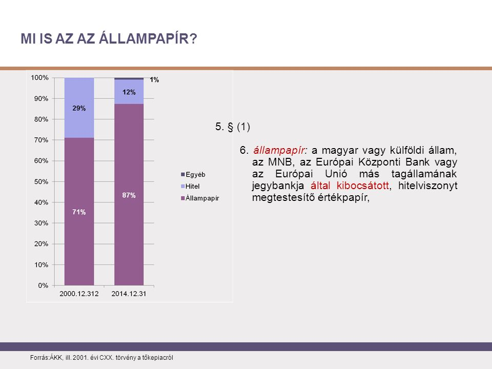 MI IS AZ AZ ÁLLAMPAPÍR. Forrás:ÁKK, ill. 2001. évi CXX.