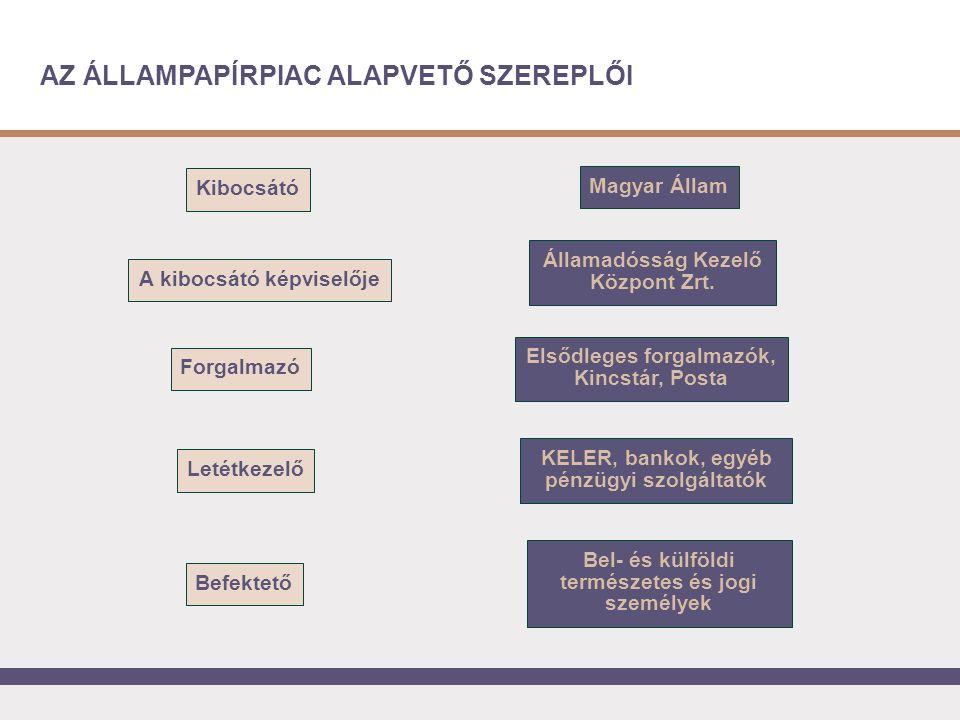 AZ ÁLLAMPAPÍRPIAC ALAPVETŐ SZEREPLŐI Kibocsátó Forgalmazó Magyar Állam Államadósság Kezelő Központ Zrt.