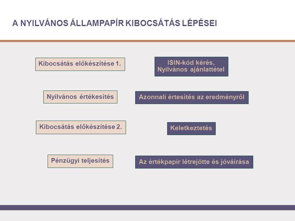 A NYILVÁNOS ÁLLAMPAPÍR KIBOCSÁTÁS LÉPÉSEI Azonnali értesítés az eredményről Pénzügyi teljesítés Nyilvános értékesítés Keletkeztetés Az értékpapír létrejötte és jóváírása Kibocsátás előkészítése 2.