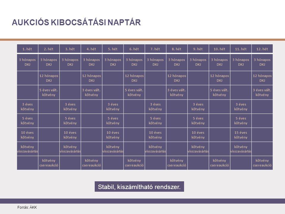 AUKCIÓS KIBOCSÁTÁSI NAPTÁR Forrás: ÁKK Stabil, kiszámítható rendszer.