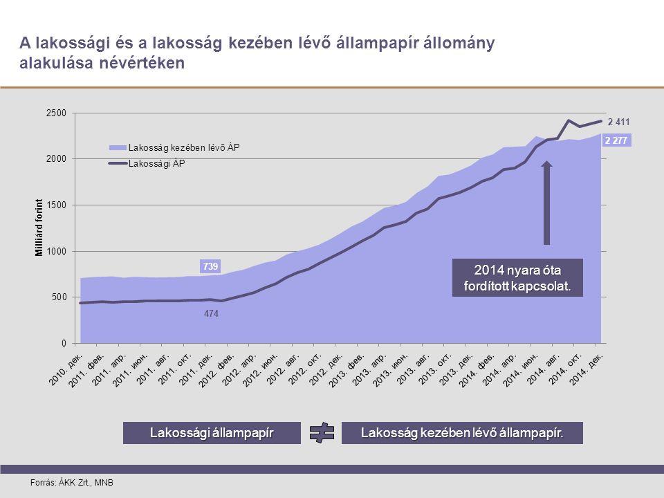A lakossági és a lakosság kezében lévő állampapír állomány alakulása névértéken Forrás: ÁKK Zrt., MNB 2014 nyara óta fordított kapcsolat.