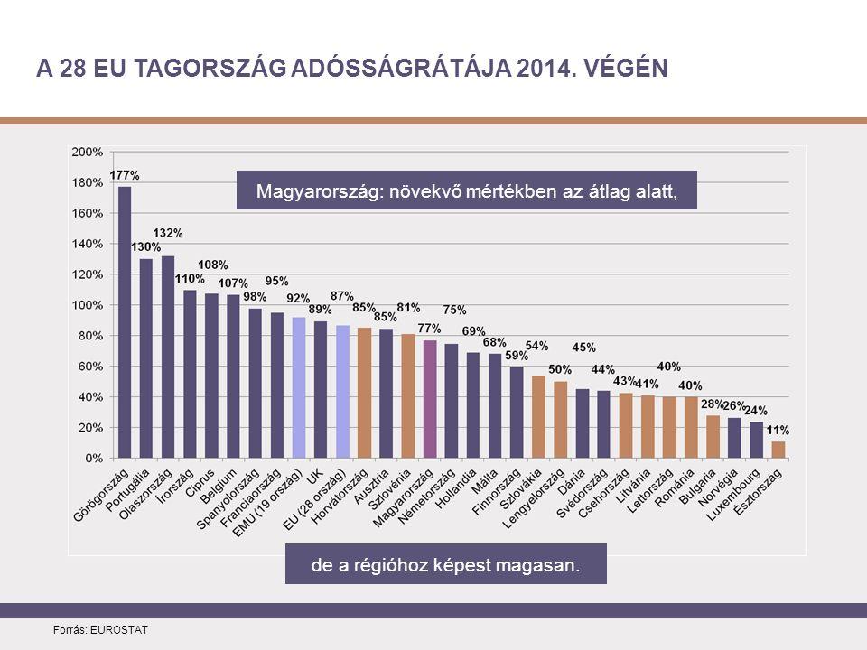 A 28 EU TAGORSZÁG ADÓSSÁGRÁTÁJA 2014. VÉGÉN Forrás: EUROSTAT de a régióhoz képest magasan.