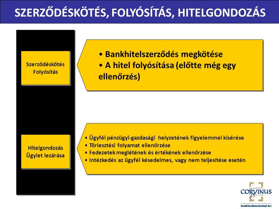 Szerződéskötés Folyósítás Szerződéskötés Folyósítás Bankhitelszerződés megkötése A hitel folyósítása (előtte még egy ellenőrzés) Bankhitelszerződés megkötése A hitel folyósítása (előtte még egy ellenőrzés) Hitelgondozás Ügylet lezárása Hitelgondozás Ügylet lezárása Ügyfél pénzügyi-gazdasági helyzetének figyelemmel kísérése Törlesztési folyamat ellenőrzése Fedezetek meglétének és értékének ellenőrzése Intézkedés az ügyfél késedelmes, vagy nem teljesítése esetén Ügyfél pénzügyi-gazdasági helyzetének figyelemmel kísérése Törlesztési folyamat ellenőrzése Fedezetek meglétének és értékének ellenőrzése Intézkedés az ügyfél késedelmes, vagy nem teljesítése esetén SZERZŐDÉSKÖTÉS, FOLYÓSÍTÁS, HITELGONDOZÁS 25