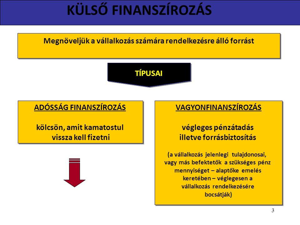 KÜLSŐ FINANSZÍROZÁS Megnöveljük a vállalkozás számára rendelkezésre álló forrást TÍPUSAI ADÓSSÁG FINANSZÍROZÁS kölcsön, amit kamatostul vissza kell fizetni ADÓSSÁG FINANSZÍROZÁS kölcsön, amit kamatostul vissza kell fizetni VAGYONFINANSZÍROZÁS végleges pénzátadás illetve forrásbiztosítás (a vállalkozás jelenlegi tulajdonosai, vagy más befektetők a szükséges pénz mennyiséget – alaptőke emelés keretében – véglegesen a vállalkozás rendelkezésére bocsátják) VAGYONFINANSZÍROZÁS végleges pénzátadás illetve forrásbiztosítás (a vállalkozás jelenlegi tulajdonosai, vagy más befektetők a szükséges pénz mennyiséget – alaptőke emelés keretében – véglegesen a vállalkozás rendelkezésére bocsátják) 3