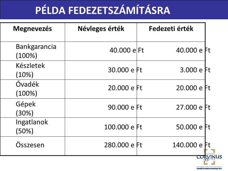 MegnevezésNévleges értékFedezeti érték PÉLDA FEDEZETSZÁMÍTÁSRA Bankgarancia (100%) 20.000 e Ft 90.000 e Ft 100.000 e Ft 280.000 e Ft 40.000 e Ft 3.000 e Ft 20.000 e Ft 27.000 e Ft 50.000 e Ft 140.000 e Ft Készletek (10%) Óvadék (100%) Gépek (30%) Ingatlanok (50%) Összesen 40.000 e Ft 30.000 e Ft 33