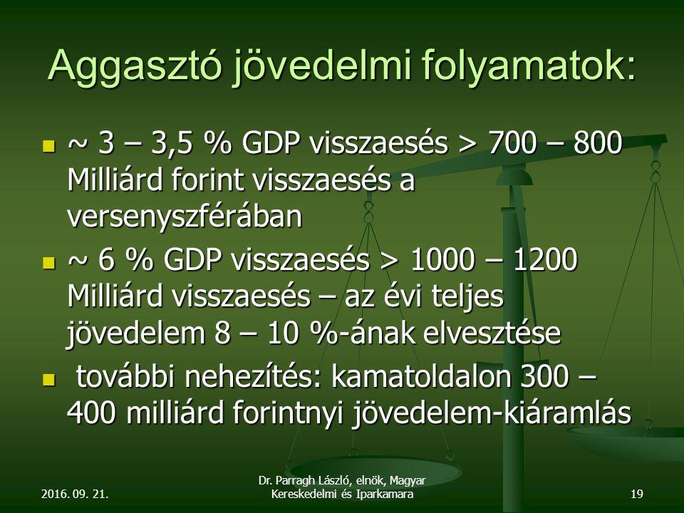 Aggasztó jövedelmi folyamatok: ~ 3 – 3,5 % GDP visszaesés > 700 – 800 Milliárd forint visszaesés a versenyszférában ~ 3 – 3,5 % GDP visszaesés > 700 – 800 Milliárd forint visszaesés a versenyszférában ~ 6 % GDP visszaesés > 1000 – 1200 Milliárd visszaesés – az évi teljes jövedelem 8 – 10 %-ának elvesztése ~ 6 % GDP visszaesés > 1000 – 1200 Milliárd visszaesés – az évi teljes jövedelem 8 – 10 %-ának elvesztése további nehezítés: kamatoldalon 300 – 400 milliárd forintnyi jövedelem-kiáramlás további nehezítés: kamatoldalon 300 – 400 milliárd forintnyi jövedelem-kiáramlás 2016.