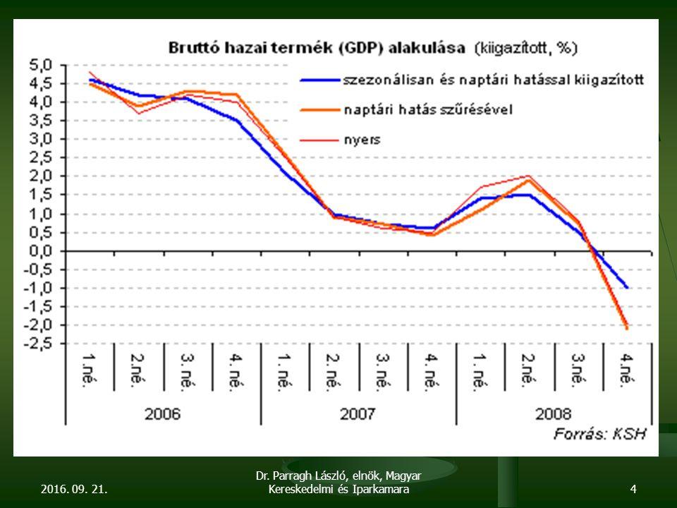 A kormányváltás elhúzódásának veszélyei Magas és növekvő ország-kockázati felár Magas és növekvő ország-kockázati felár A kamatfelárak növekedése a vállalkozói szférában és minden jövedelemtulajdonosnál A kamatfelárak növekedése a vállalkozói szférában és minden jövedelemtulajdonosnál A termelés és a foglalkoztatás további csökkenése A termelés és a foglalkoztatás további csökkenése A forint kezelhetetlen gyengülése, tőkekimenekítés A forint kezelhetetlen gyengülése, tőkekimenekítés 2016.